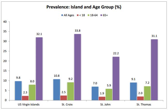 islands us population for virgin